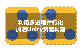 利用多进程并行化加速Unity资源构建