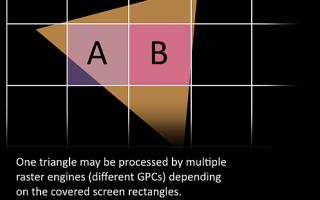 渲染优化-从GPU的结构谈起
